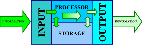 Data Processing System : Opinions on information processor