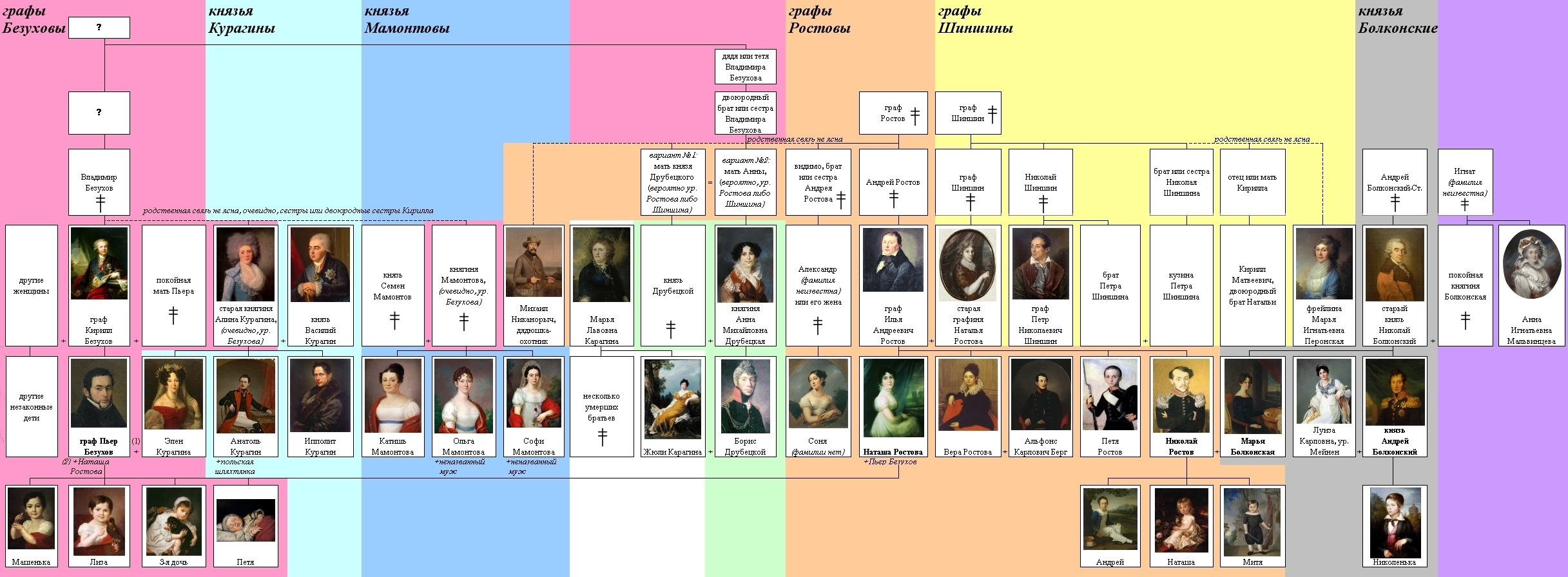 https://upload.wikimedia.org/wikipedia/commons/d/d1/Leo_Tolstoy%27s_War_and_peace_family_tree_ILL_%28RU%29_by_shakko.jpg
