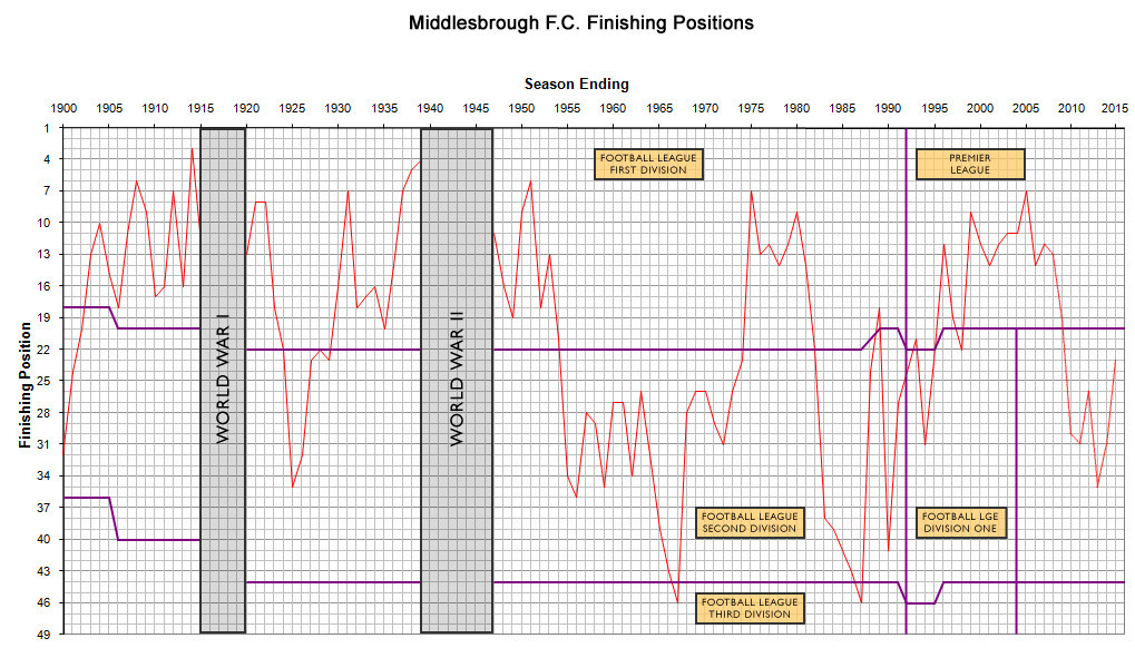 http://commons.wikipedia.org/wiki/File:Middlesbrough_FC_Finishing_Positions.jpg