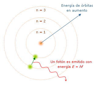 Modelo_de_Bohr.png