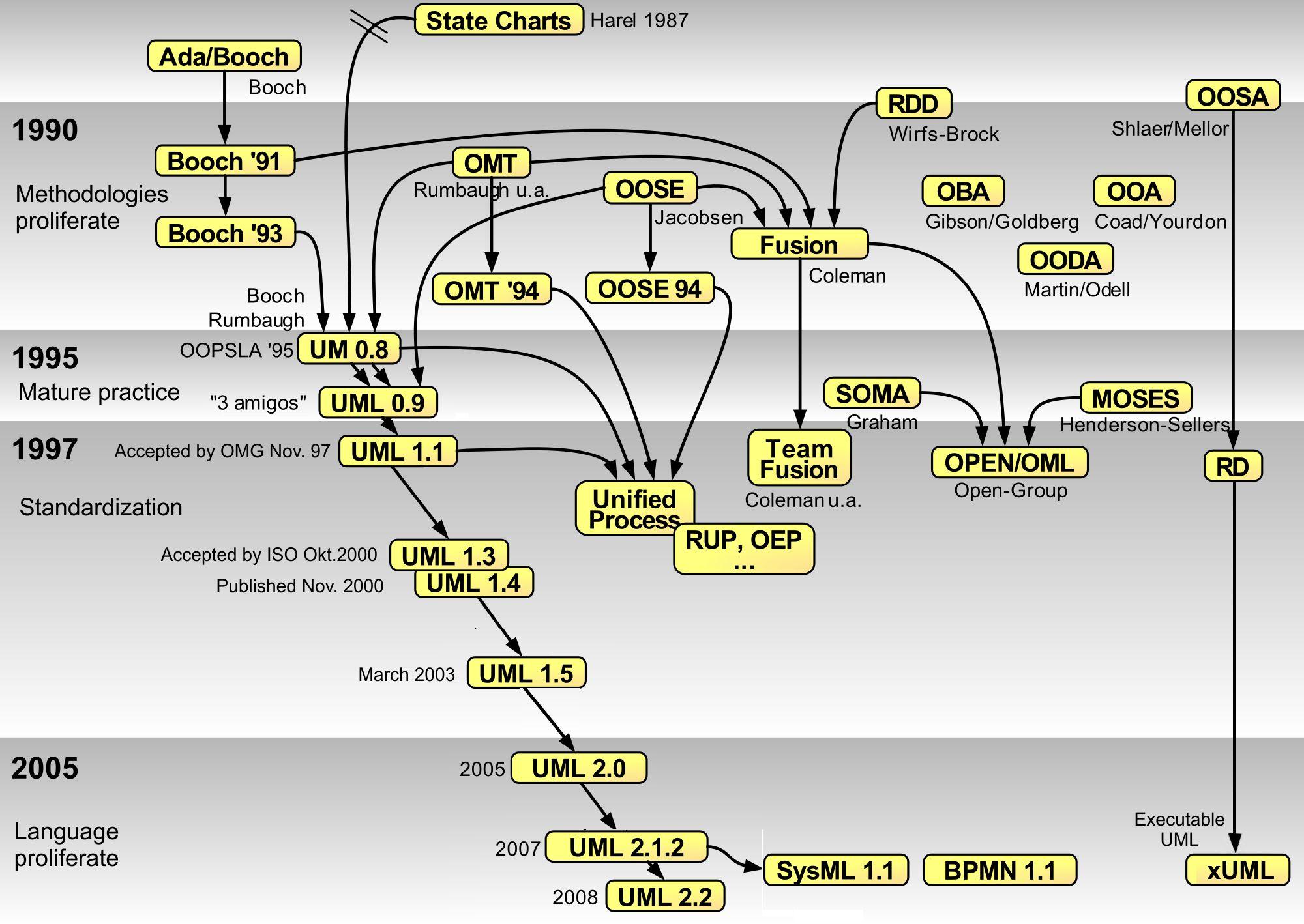 OO Modeling language History