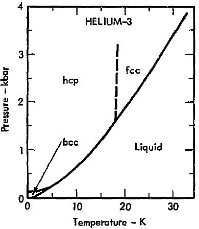 Filephase Diagram Of Helium 3 1975g Wikimedia Commons