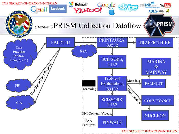 Prism Spying Edward Snowden