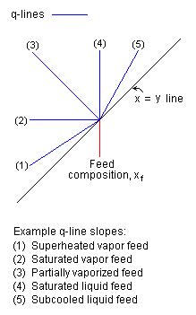 McCabe–Thiele method - Wikipedia, the free encyclopedia