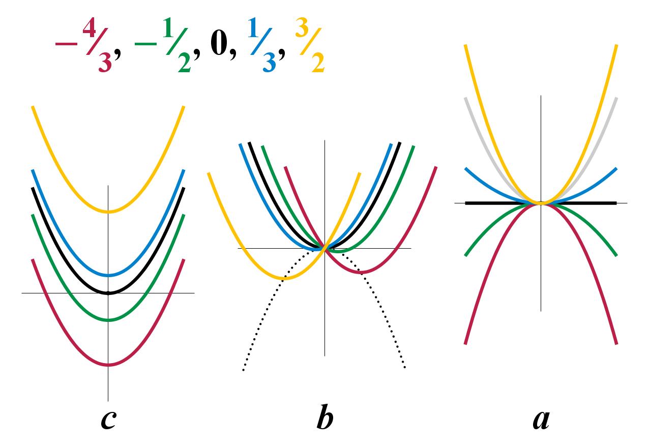 Quadratic Equation Wikiwand