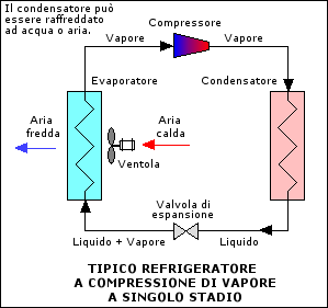 working principle of vapour compression refrigeration system pdf