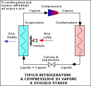 Rappresentazione di un ciclo frigorifero