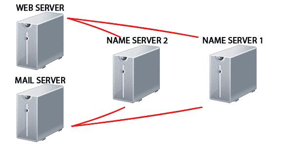 best vps hosting uk