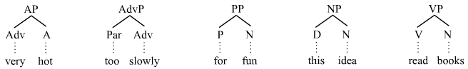 Syntactic categories PSG