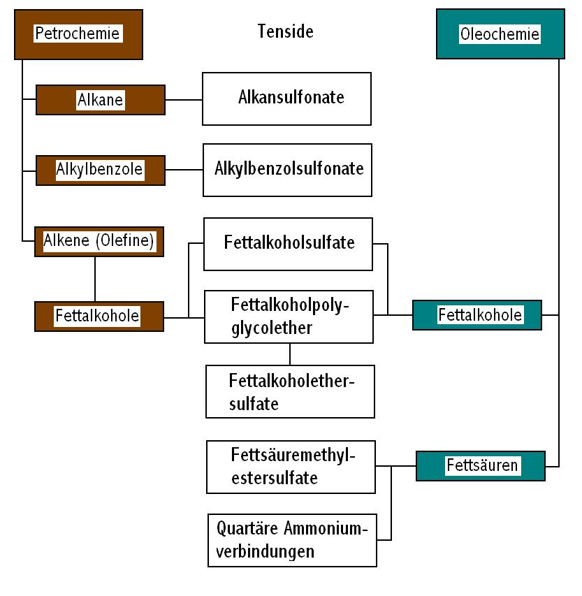 Tenside - Wikiwand