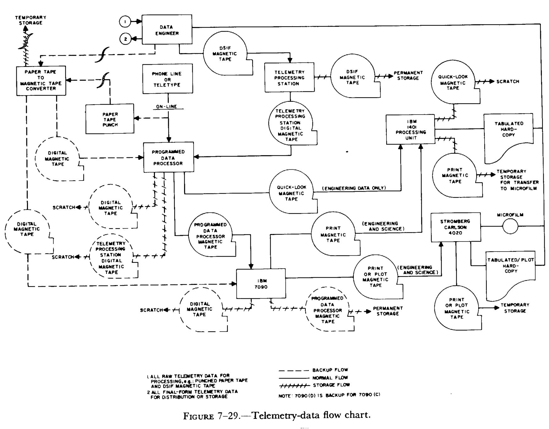 Flow Chart Basics: Telemetry-data flow chart.jpg - Wikimedia Commons,Chart
