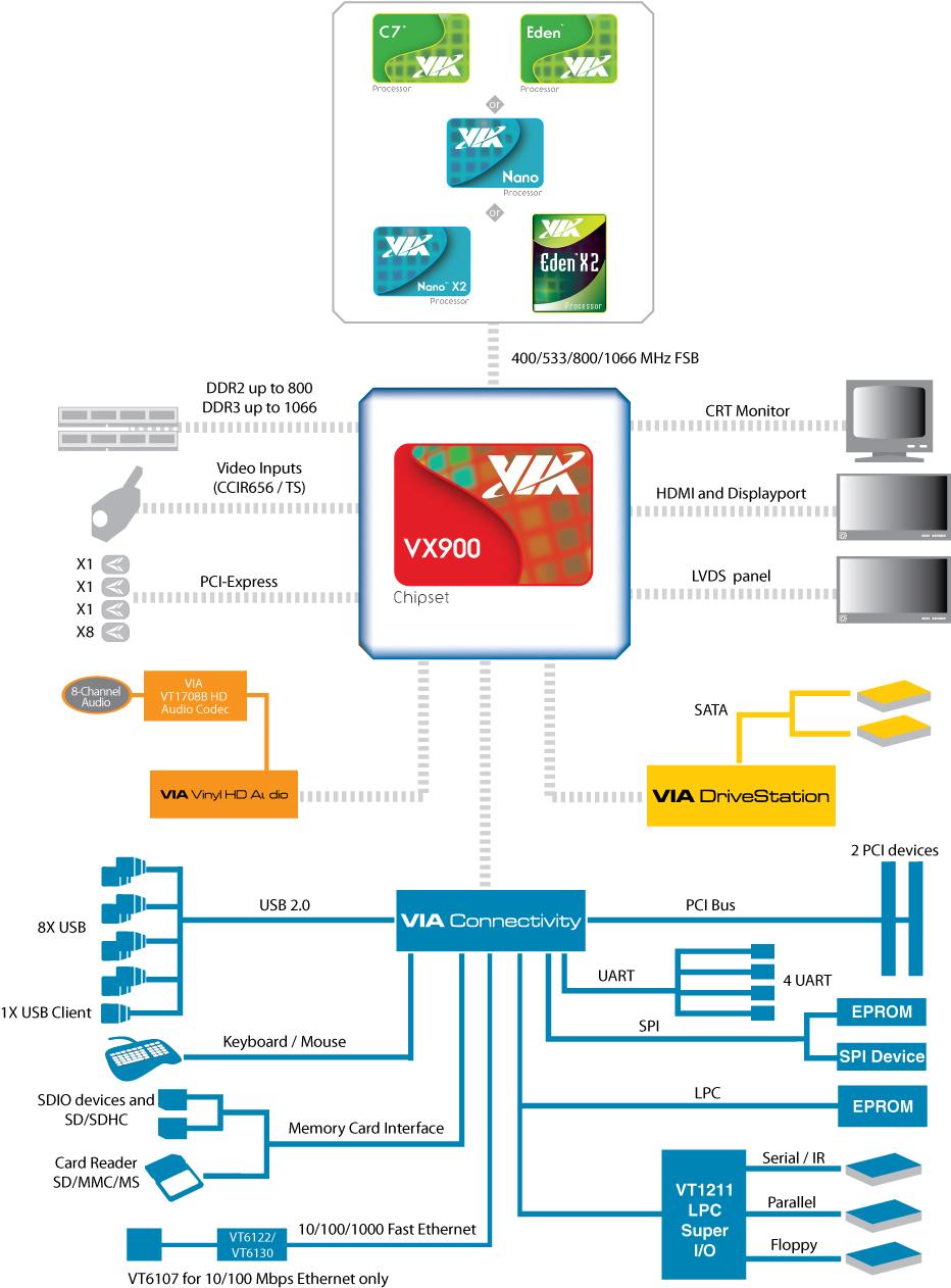 Filevia Vx900 Block Diagram 4456507868 Wikimedia Commons Crt Monitor