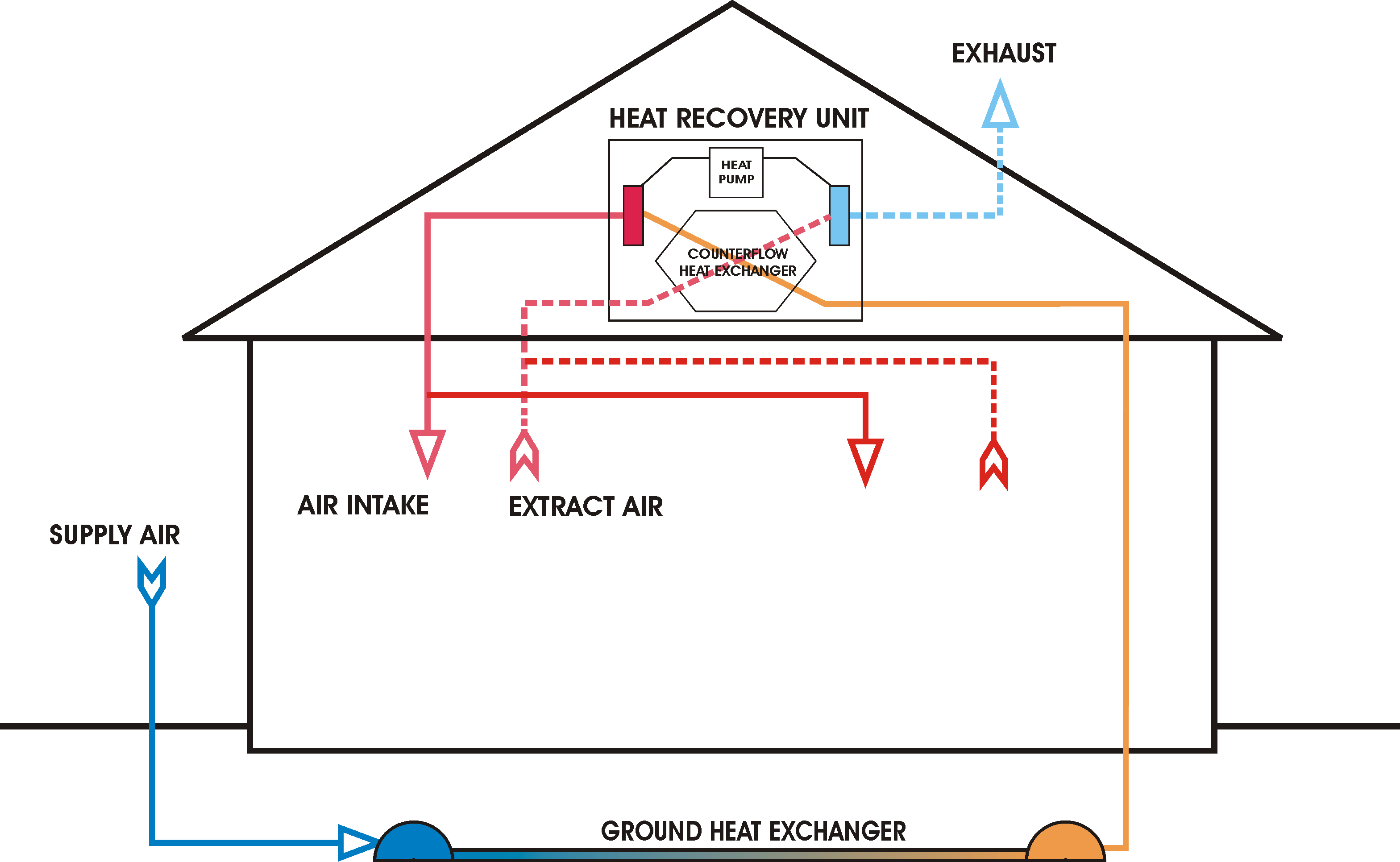 file:ventilation unit with heat pump & ground heat exchanger