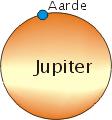 Aarde Jupiter.png