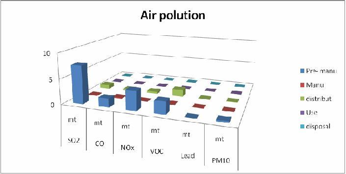 Organizational Chart Templates: Air polution graph.JPG - Wikimedia Commons,Chart