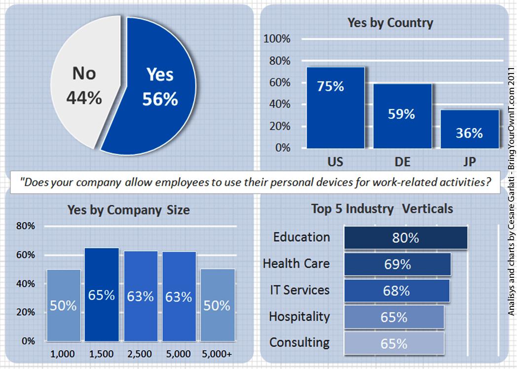 1 100 Chart: Consumerization Report - Chart 1.jpg - Wikimedia Commons,Chart