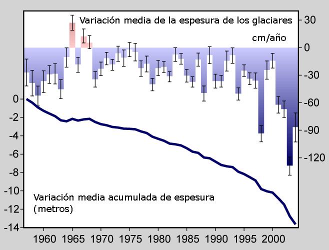 Glacier Mass Balance. Spanish