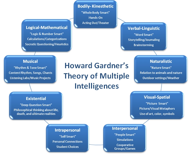 Image result for Howard Gardner's Multiple Intelligence Model