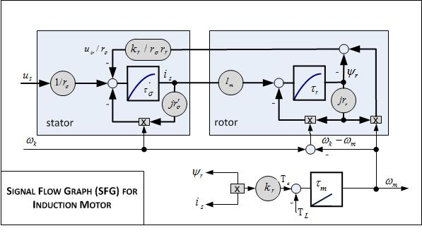space vector modulation for induction motor Of induction motor is evaluated based on space vector modulation an induction motor k direct torque control of induction motor using space vector.