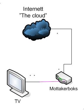 Modell av IPTV-arkitektur. Laget i Visio.