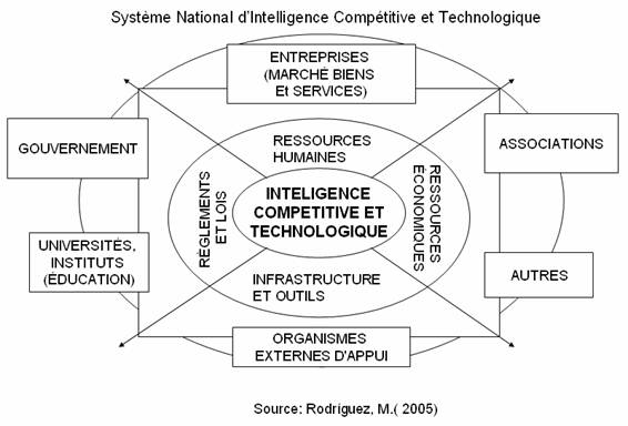 Intelligence-compétitive