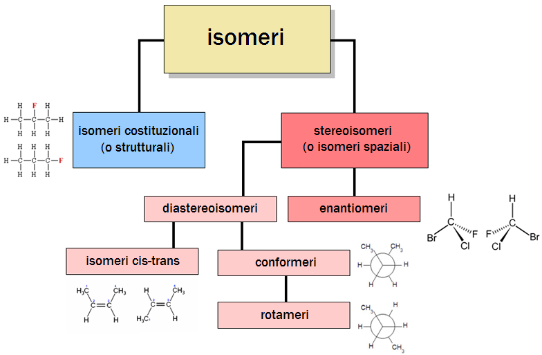 [Immagine: Isomerism-it.PNG]
