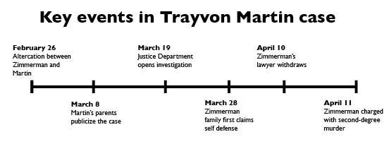 Time of important events throughout the Trayvon Martin case. Image:  Kelsey_lyn.