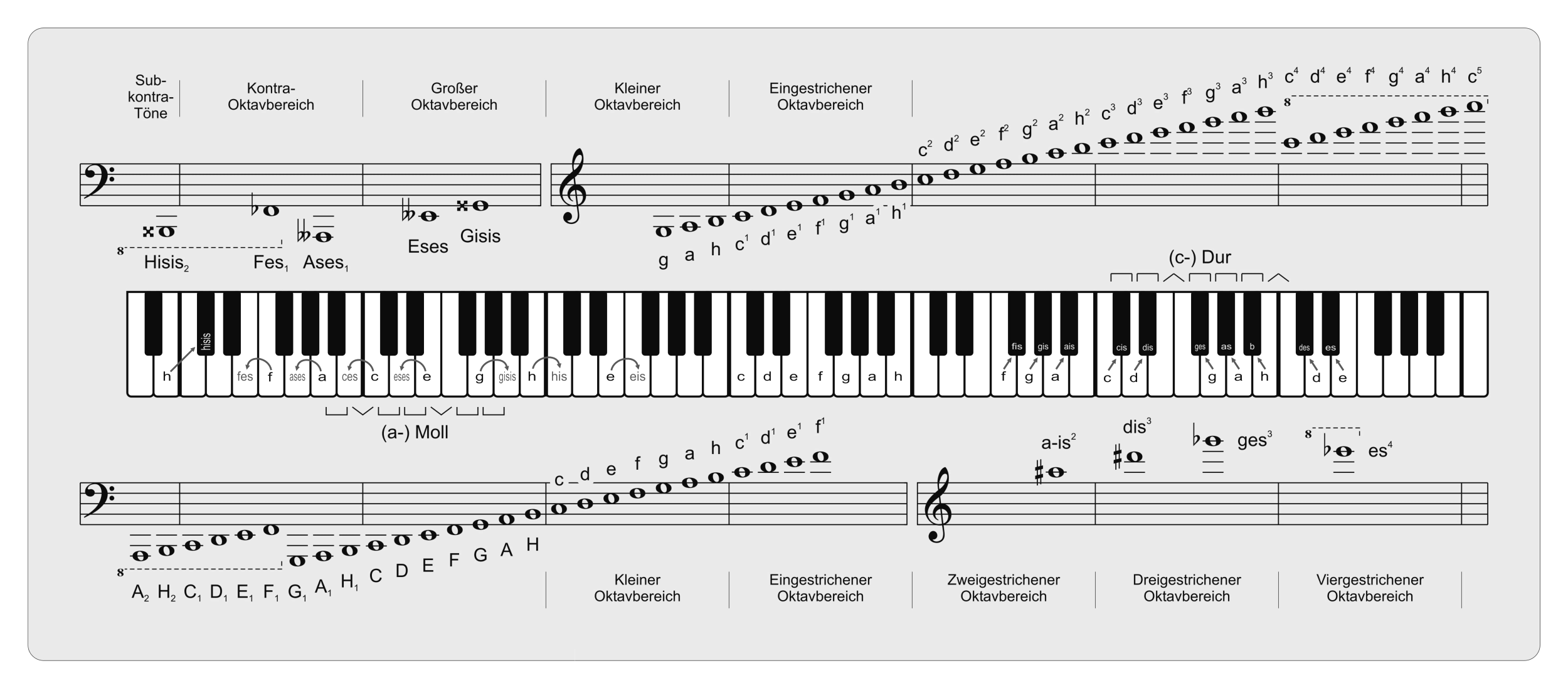 Notation (Musik) – Wikipedia