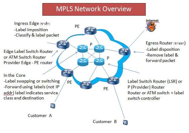 File:mpls Network Overview.jpg