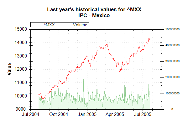 Market Data Index MXX on 20050726 202627 UTC.png