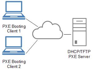 Preboot Execution Environment - Wikipedia
