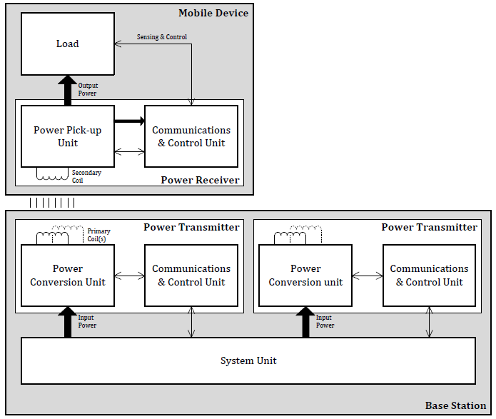 Qi wireless power interface specification - basic system overview