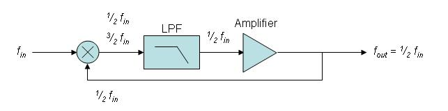 Regenerative frequency divider