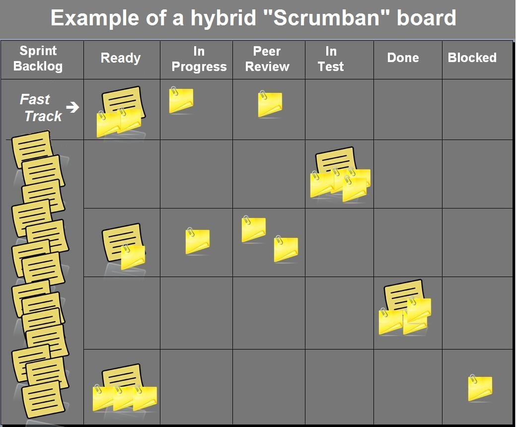 A Hybrid Scrumban Board