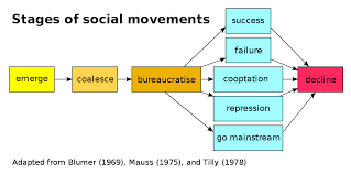 Social movement type of group action