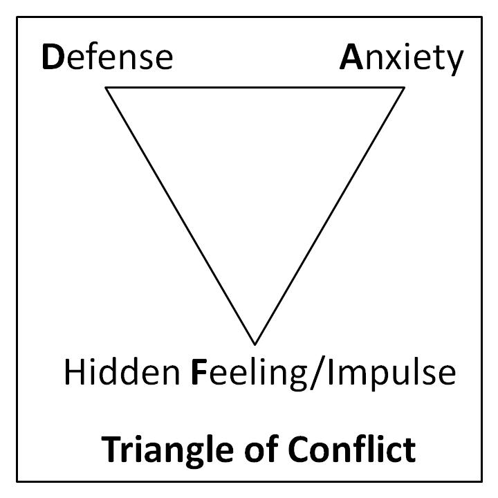 Malans konflikttrekant. Fra Wikipedia.