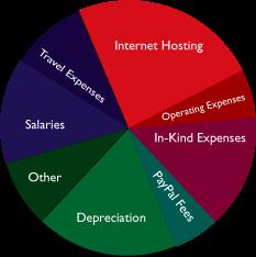 Wikimedia's 2006 expenses.