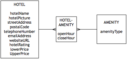 Data Model for a m:m relationship