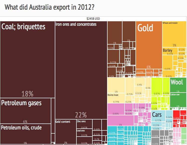 2012_Australia_Products_Export_Treemap.png