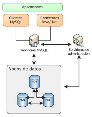 Mysql cluster wikipedia la enciclopedia libre for Que es arquitectura wikipedia