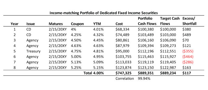 dedicated portfolio theory