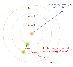Bohr atom model English.png