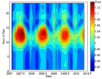 Example of diurnal and seasonal variations in gamma ray detector response. DecayRate vs Solar Time.png