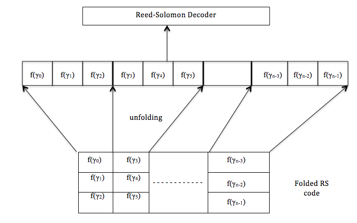 optimizing cauchy reed solomon codes for fault tolerant Optimizing cauchy reed solomon codes for fault-tolerant network storage applications cache profiling and the spec benchmarks: a case study tomlin of 4th usenix conference on file and storage technologies (fast '05) on information theory.