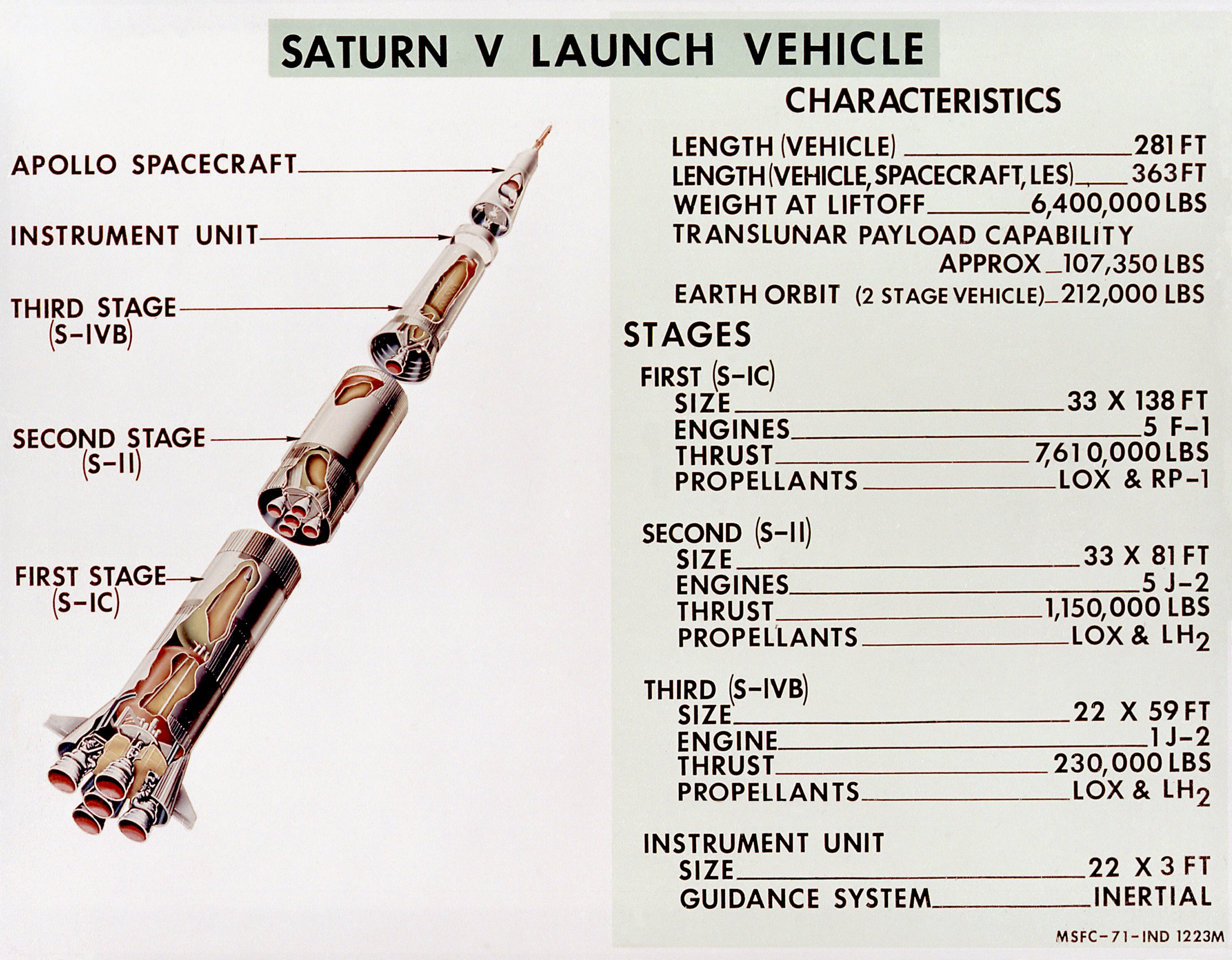 Saturn V Rocket Diagram http://en.wikipedia.org/wiki/File:Diagram_of_Saturn_V_Launch_Vehicle.jpg