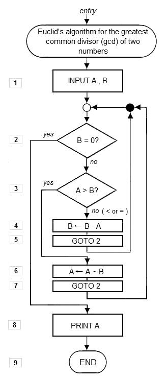 Algorithme d'Euclyde