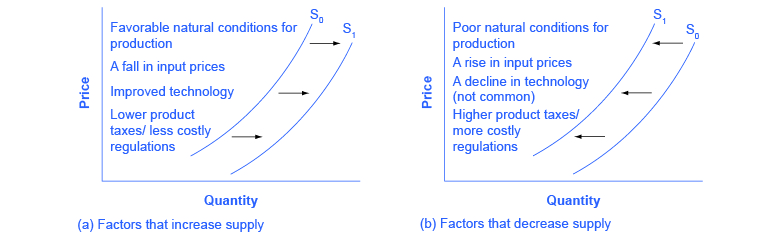 Image result for shift in supply curve