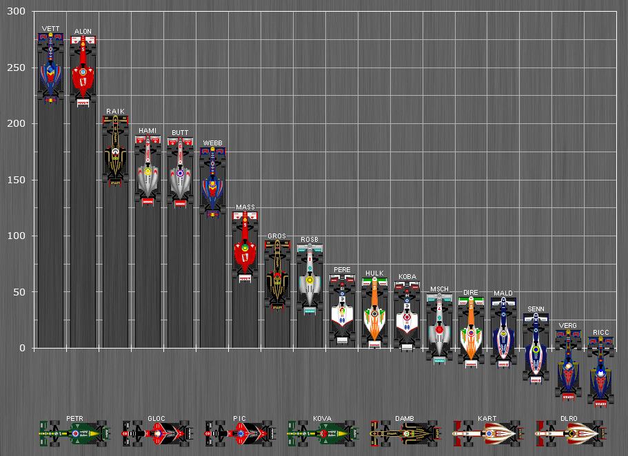 F1 Fahrerwertung