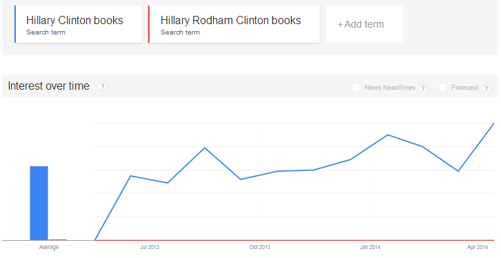 Hillary Clinton book trends