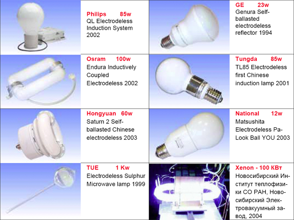 Attractive File:Induction Lamps All Types